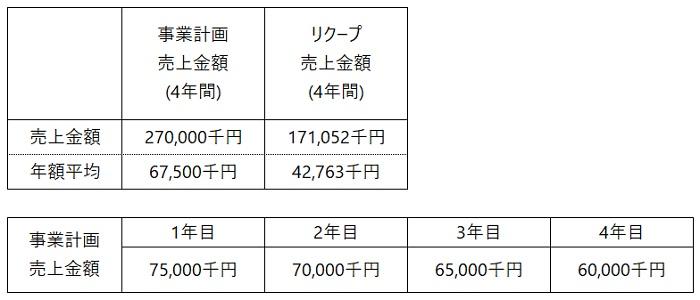 /data/fund/6288/事業計画(フヂイエンヂニアリング).jpg