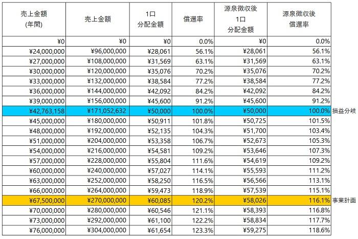 /data/fund/6288/分配シミュレーション(フヂイエンヂニアリング).jpg