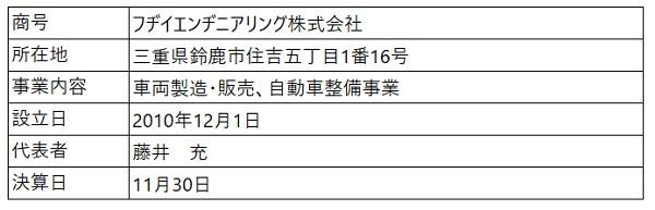 /data/fund/6288/営業者の概要(フヂイエンヂニアリング).jpg