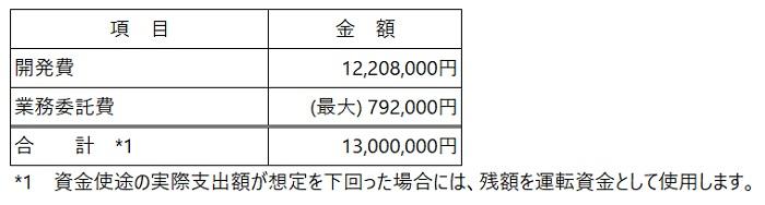 /data/fund/6288/資金使途(フヂイエンヂニアリング).jpg