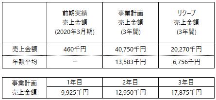 /data/fund/6356/事業計画売上_メタルファンテック.png