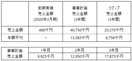 /data/fund/6356/事業計画売上_メタルファンテック.png