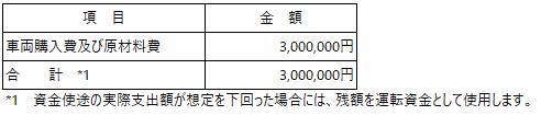 /data/fund/6356/資金使途_メタルファンテック.png