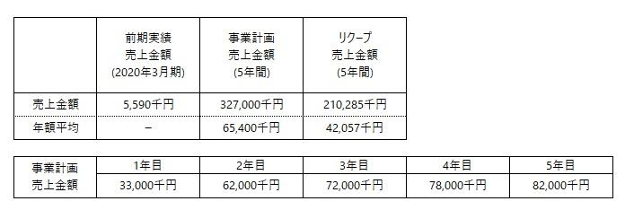 /data/fund/6357/事業計画売上高.jpg