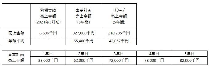 /data/fund/6357/ZIKICO 事業計画売上更新.jpg