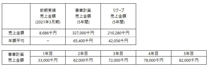 /data/fund/6361/ZIKICO 事業計画売上2.jpg