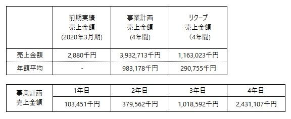 /data/fund/6412/事業計画売上高 修正版.jpg