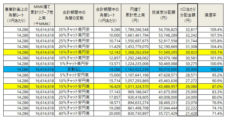 /data/fund/6412/為替変動sim2.jpg