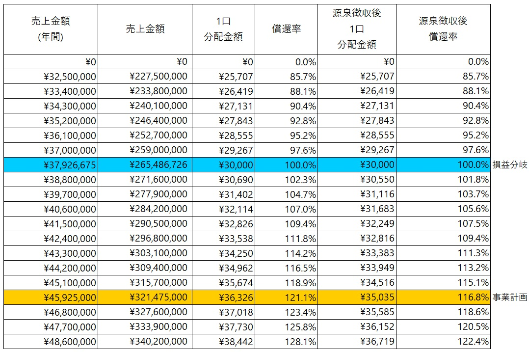 /data/fund/6429/シミュレーション表(3V小水力発電).jpg