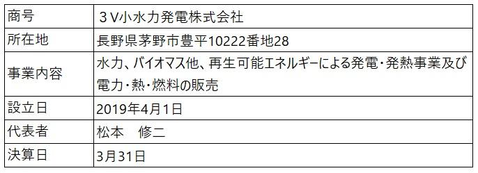 /data/fund/6429/営業者概要(3V小水力発電).jpg