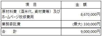 /data/fund/6518/白菊酒造2020_資金使途.png