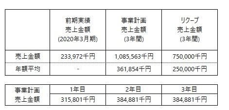/data/fund/6547/事業計画売上情報.jpg