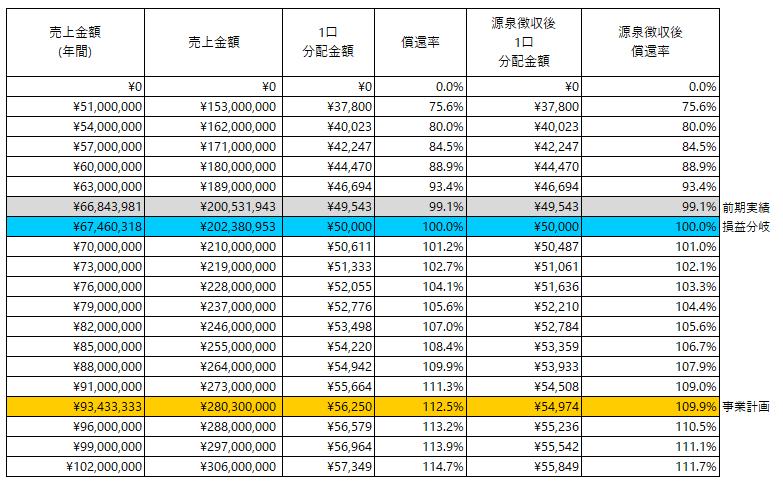 /data/fund/6548/分配シミュレーション.png