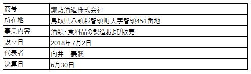 /data/fund/6548/営業者の概要.png