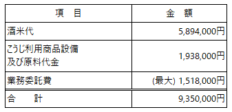 /data/fund/6548/資金使途.png