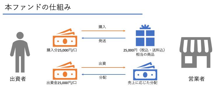 /data/fund/6656/仕組み図.png
