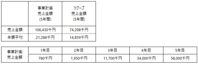 /data/fund/6703/TOLIMSさま 事業計画.jpg
