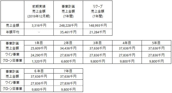 /data/fund/6793/事業計画 vinoble.jpg
