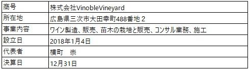 /data/fund/6793/営業者概要 vinoble.jpg