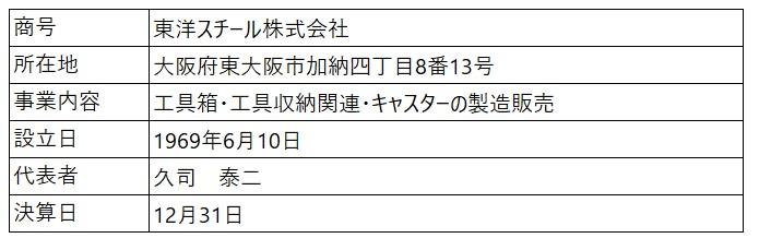 /data/fund/6794/会社概要.jpg