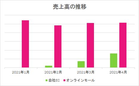 /data/fund/6794/追加01_売上高推移.png
