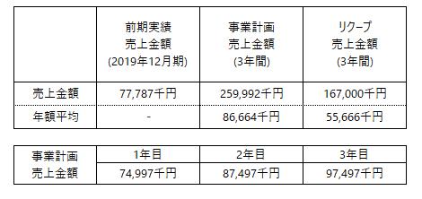 /data/fund/6797/事業計画.png