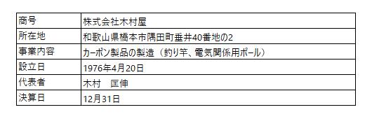 /data/fund/6797/営業者の概要.png