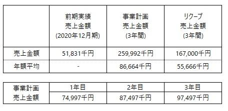 /data/fund/6797/木村屋 事業計画表更新版.jpg