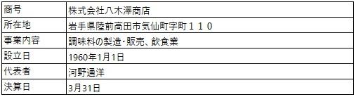 /data/fund/6842/八木澤さん 営業者概要.jpg
