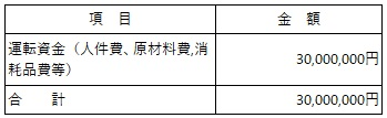 /data/fund/6842/八木澤さん 資金使途.jpg