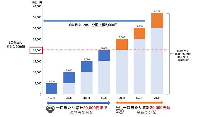 /data/fund/6842/分配金説明図_事業計画.jpg