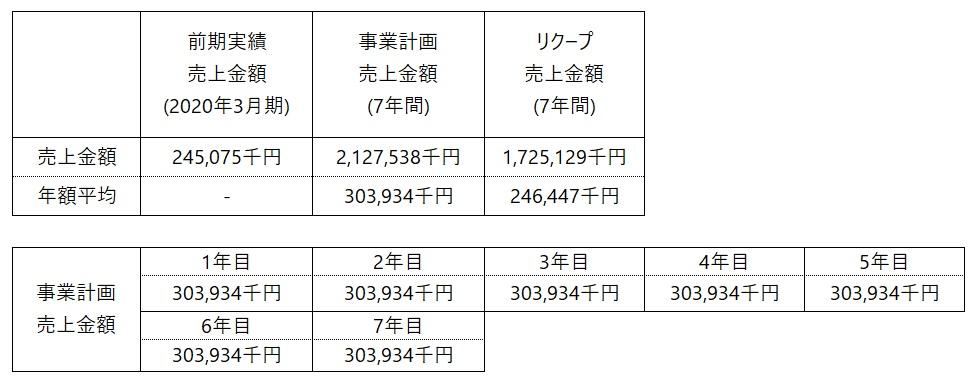 /data/fund/6842/b_事業計画_八木澤.jpg