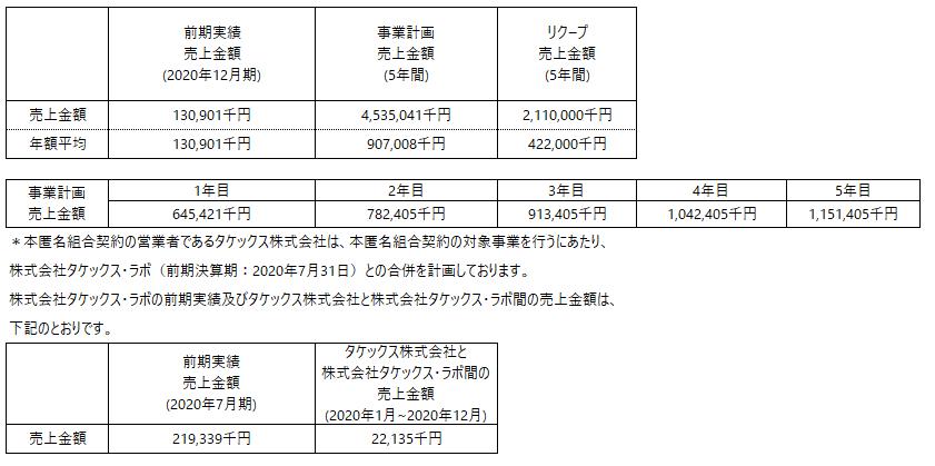 /data/fund/6889/事業計画上売上について.png