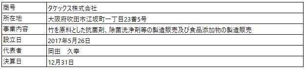 /data/fund/6889/営業者の概要.png