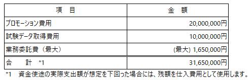 /data/fund/6889/資金使途・費用見込み.png