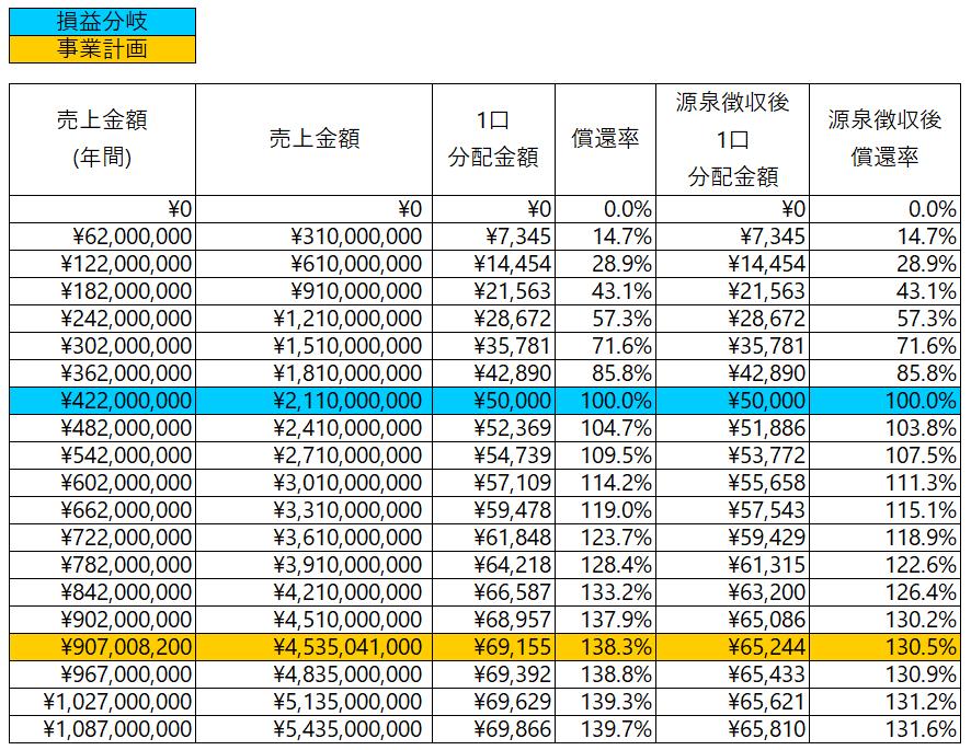 /data/fund/6889/金銭による分配金額のシミュレーション.png