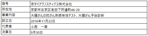 /data/fund/6999/営業者概要.jpg