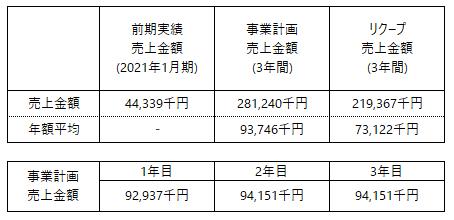 /data/fund/7079/事業計画.png
