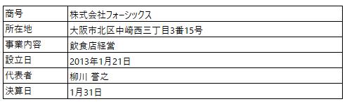 /data/fund/7079/営業者概要.png
