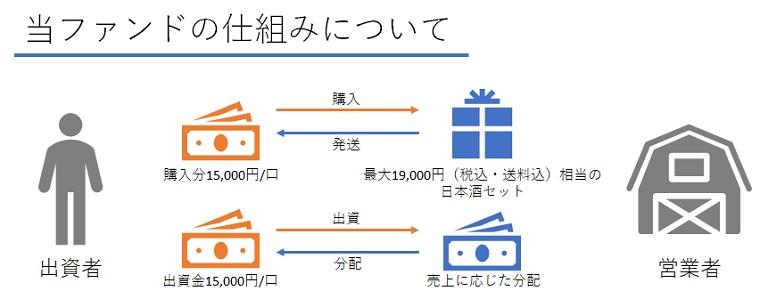 /data/fund/7120/ファンドの仕組み.jpg