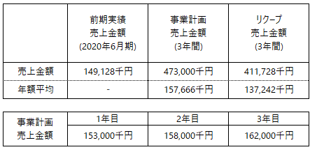 /data/fund/7120/事業計画売上について.png