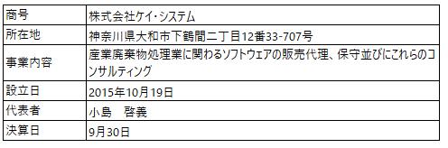 /data/fund/7128/ケイ・システム_事業者概要.jpg