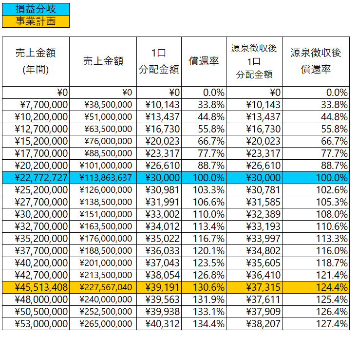 /data/fund/7128/ケイ・システム_分配金額のシミュレーション.jpg