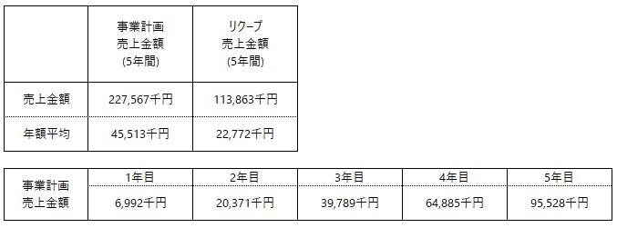 /data/fund/7128/ケイ・システム_売上計画.jpg
