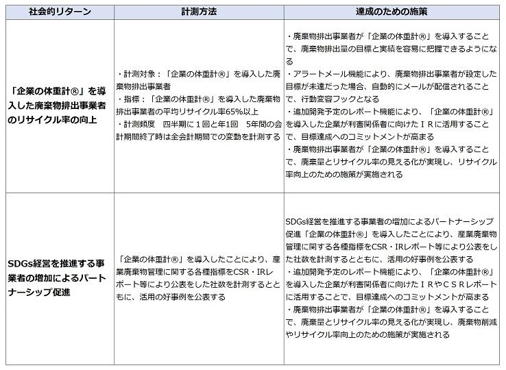 /data/fund/7128/社会的リターン_図修正2.jpg