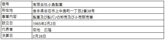 /data/fund/7129/小島製菓(企業概要).jpg