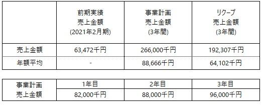 /data/fund/7129/小島製菓(売上計画).jpg