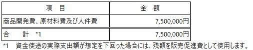 /data/fund/7129/小島製菓(資金使途).jpg