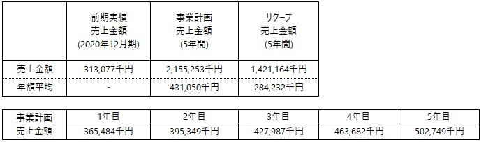 /data/fund/7130/事業計画.jpg