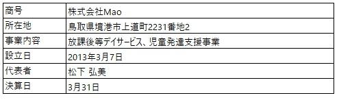 /data/fund/7131/Mao (企業概要).jpg